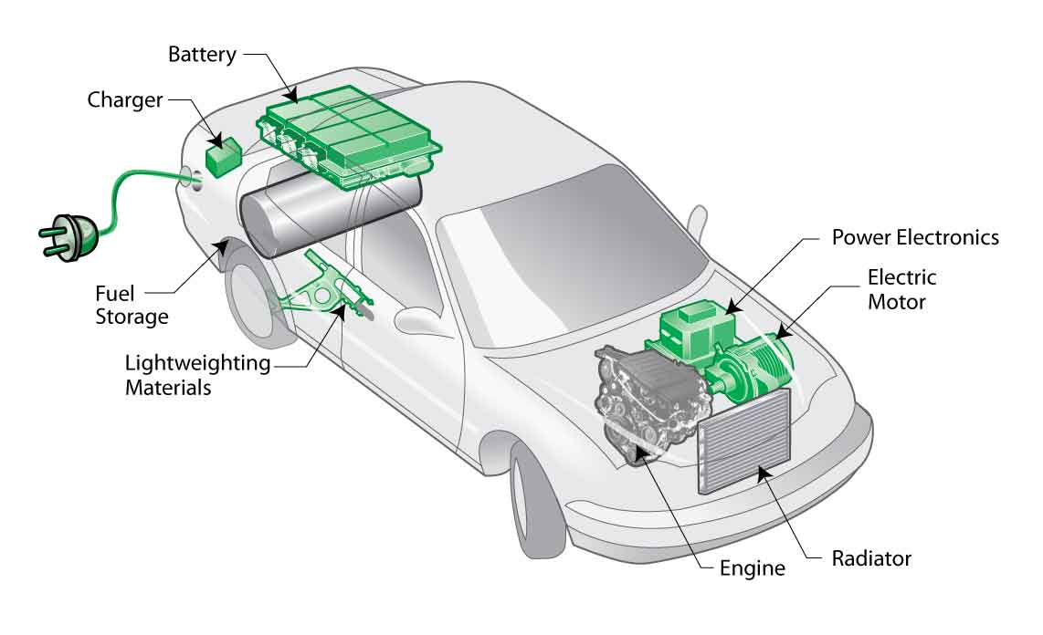 hybrid car battery design kyle rockwell s website rh kylerockwell weebly com Car Battery Terminals Parts of a Battery Diagram